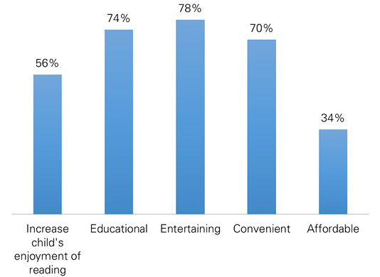 Figure 1. Parents' Perceptions of the Benefits of Book Apps (N = 133)