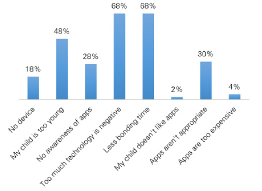 Figure 2. Parents' Perceptions of the Disadvantages of Preschool Book Apps (N = 133)