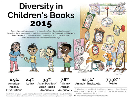 Flyer: Diversity in Children's Books 2015