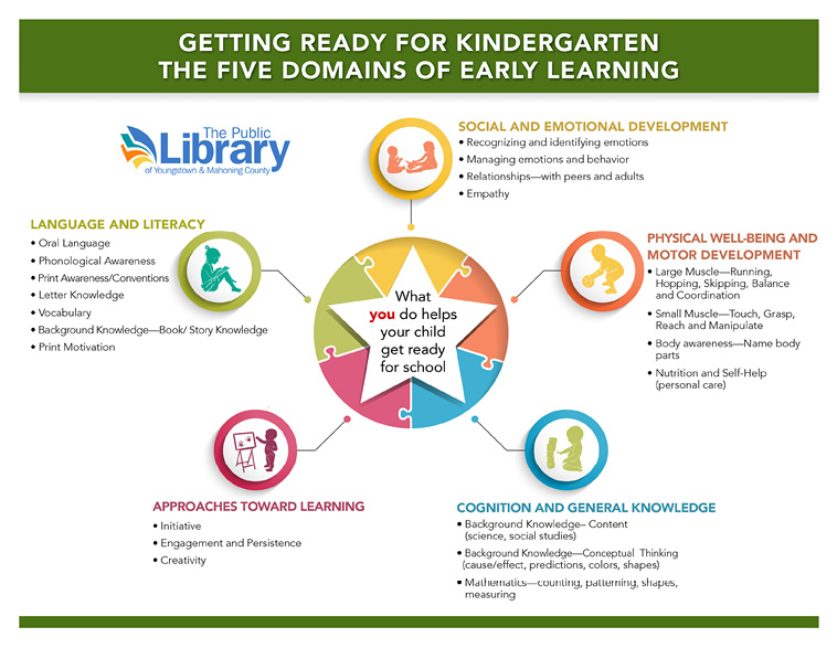 Figure 1. Five Domains of Early Learning for Kindergarten Readiness