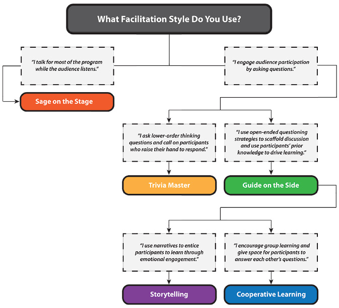 Figure 1. STEAM Facilitation Style Chart