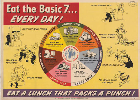 The Basic Seven Food guide