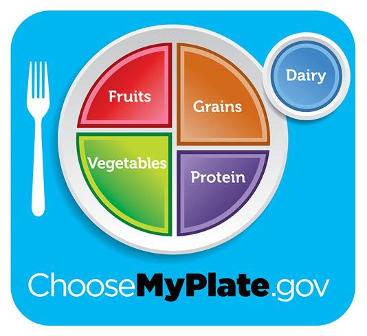 ChooseMyPlate.gov plate graphic