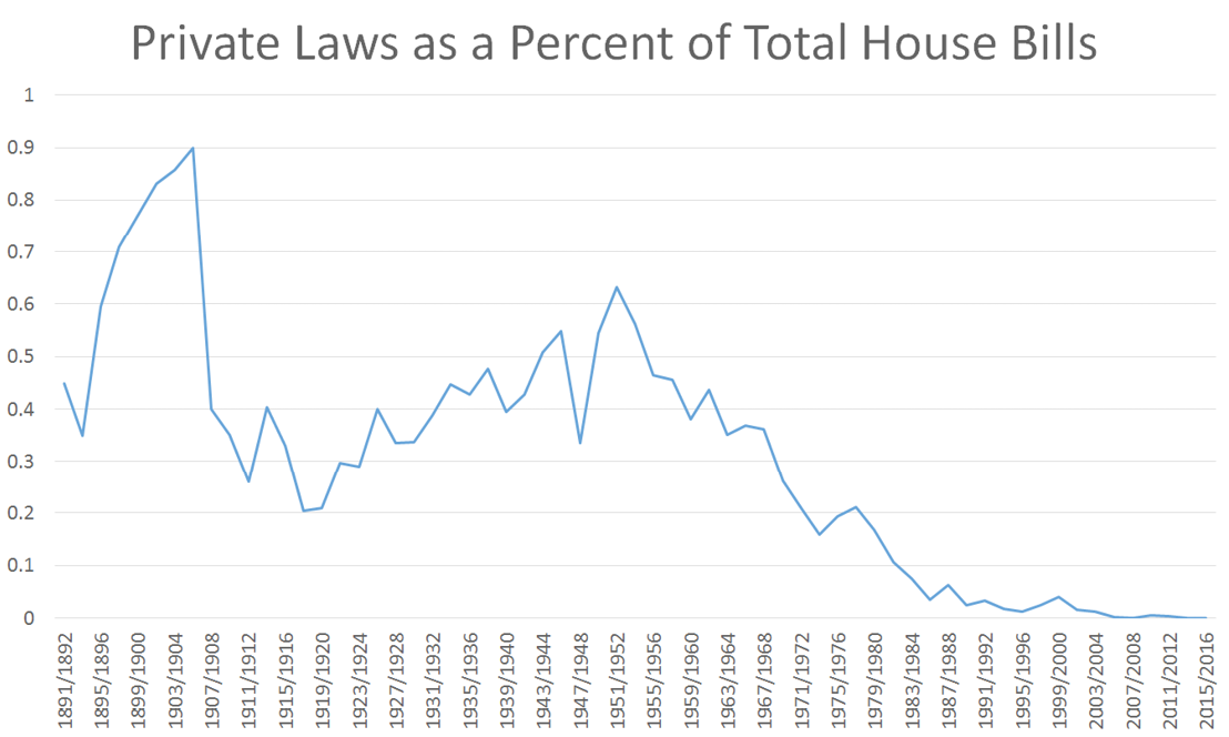 "Figure 1. Private Laws as a Percent of Total House Bills. Compiled from ""Comparative Statement, Work of the Fifty-Second to the One Hundred Fourteenth Congress, Inclusive, House of Representatives,"" in Calendars of the United States House of Representatives and History of Legislation, 114th Cong., 1st sess., 2016, 19–52, bit.ly/2s2PLjy"
