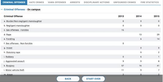 Figure 3. Three-year comparison of crime rates