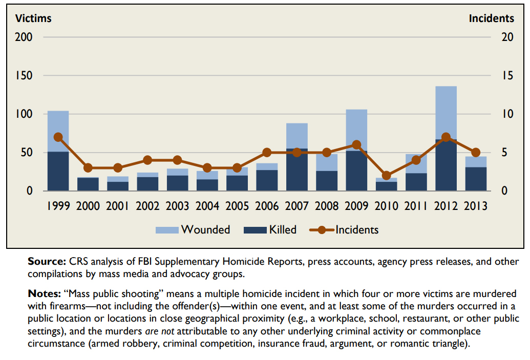 Figure 1. Mass Public Shootings at Workplace, Schools, Restaurants, and Other Public Places (1999–2013)