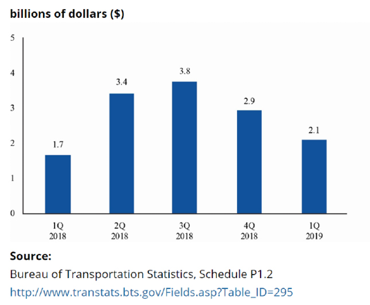 Figure 3. Systemwide U.S. Scheduled Service Passenger Airlines Quarterly After Tax Net Profit, 1Q 2019. Bureau of Transportation Statistics, Schedule P1.2