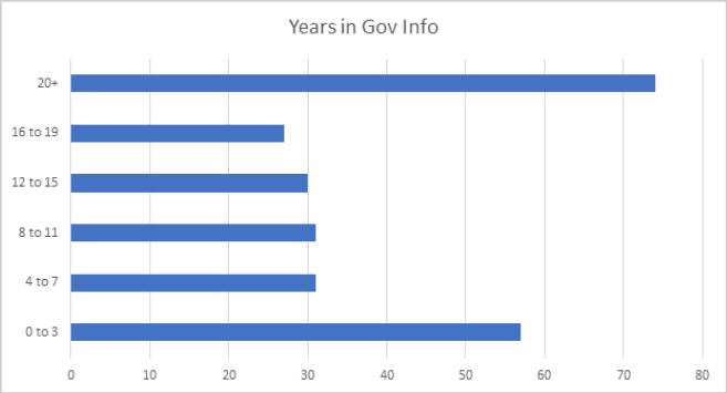 Years in Gov Info