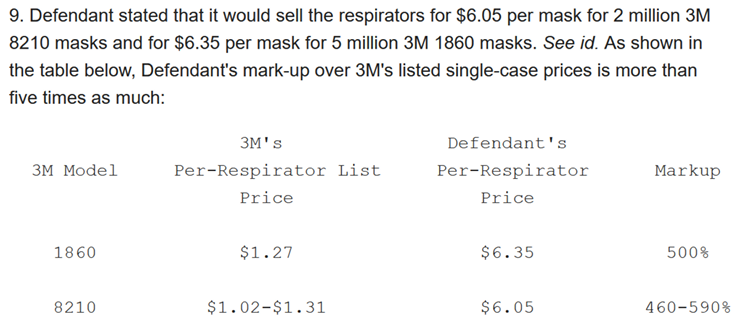 Figure 1. Defendant's mark-up over 3M's listed single-case respirator prices is more than five times as much.