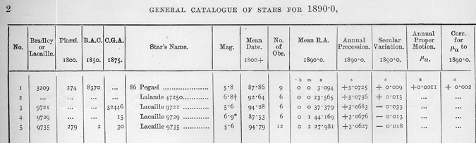 Figure 2b. Example of the main table of the Gill's star catalog. Source: David Gill, A Catalogue of 3007 Stars, for the Equinox 1890.0, from Observations Made at the Royal Observatory, Cape of Good Hope during the Years 1885 to 1895 (London: Darling & Son, 1898). Image from: The Library of the Royal Institute and Observatory of the Spanish Navy.