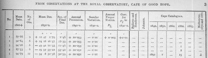 Figure 2a. Example of the main table of the Gill's star catalog. Source: David Gill, A Catalogue of 3007 Stars, for the Equinox 1890.0, from Observations Made at the Royal Observatory, Cape of Good Hope during the Years 1885 to 1895 (London: Darling & Son, 1898). Image from: The Library of the Royal Institute and Observatory of the Spanish Navy.