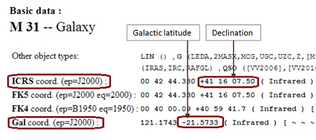 Figure 3. Example of a record of the galaxy M31 from SIMBAD database. Source: SIMBAD Astronomical Database (object name M31; accessed May 18, 2014), http://simbad.u-strasbg.fr/simbad/sim-basic?Ident=m31&submit=SIMBAD+search.