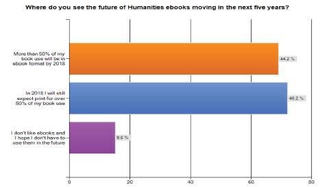 E book use and value in the humanities scholars practices and survey responses regarding future of humanities e books fandeluxe Images