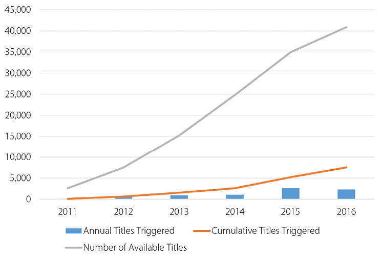Doing More with Less: Adoption of a Comprehensive E-book Acquisition