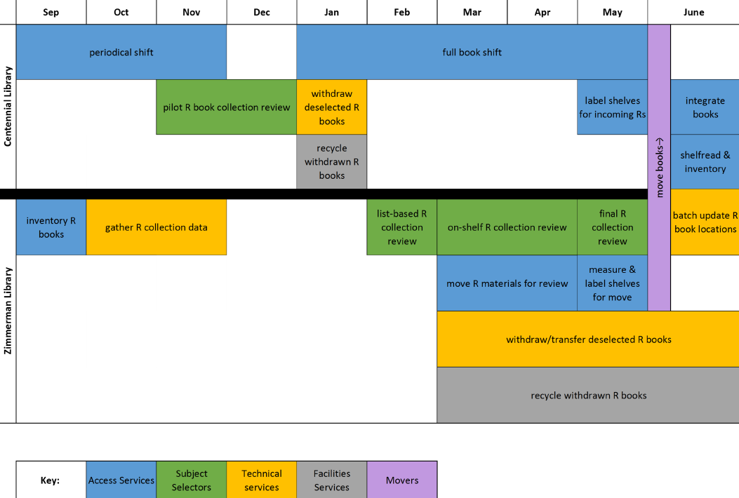 Figure 1. Overall Project Timeline
