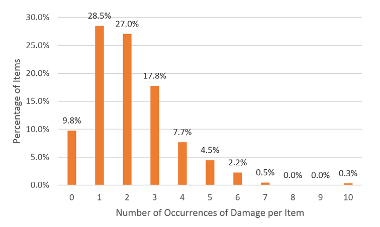 Instances of Multiple Occurrences of Damage on Individual Items.