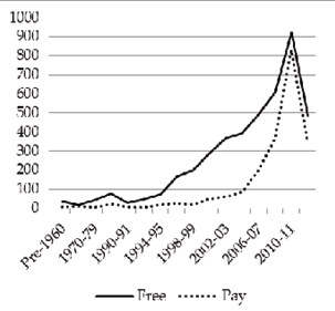 Figure 4.1. OA journals by starting date