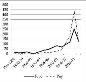 Figure 4.3. Biomed journal starting dates