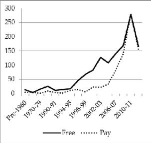 Figure 4.4. STEM journal starting dates