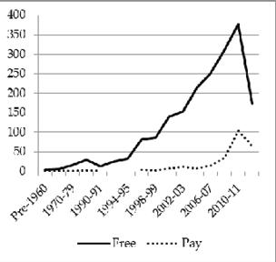 Figure 4.5. HSS journal starting dates