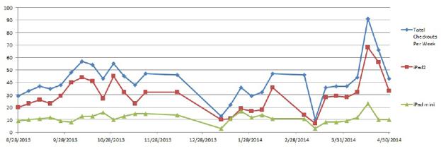 Figure 3.1. Circulation statistics per week during the BuckiPad pilot