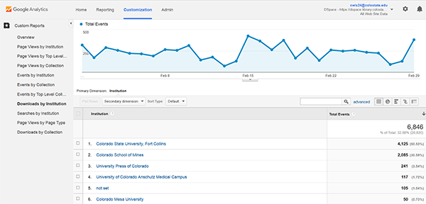 Custom report, Google Analytics, Colorado State University