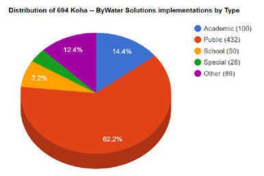 Breakdown of libraries by type using Koha with support from ByWater Solutions