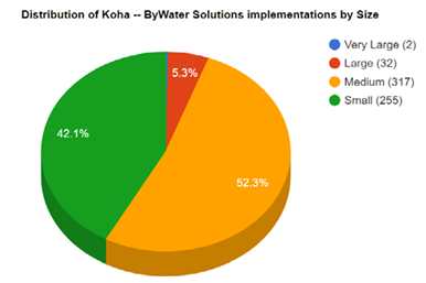 Distribution of Koha ByWater Solutions implementations by size