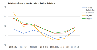 Satisfaction score by year for Koha—ByWater Solutions