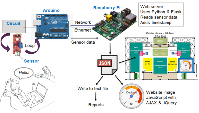 Chapter 3  Raspberry Pi and Arduino Prototype: Measuring and