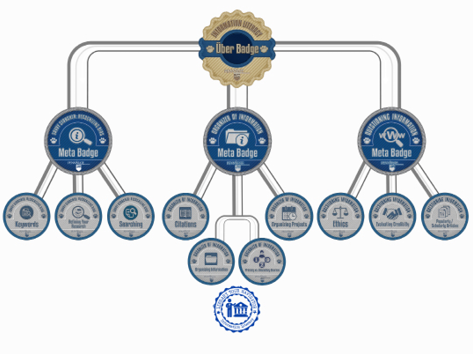 The hierarchy of Penn State's Information Literacy digital badges.