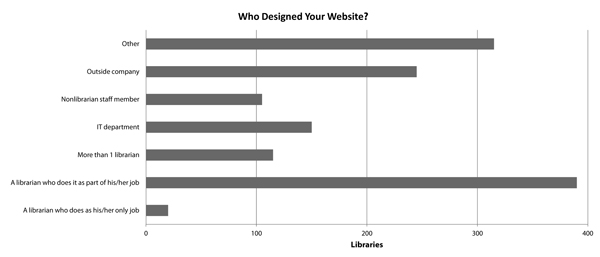 The Website Design and Usability of US Academic and Public