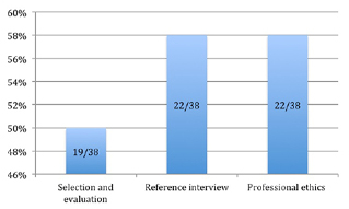 Figure 3. Course learning outcome met