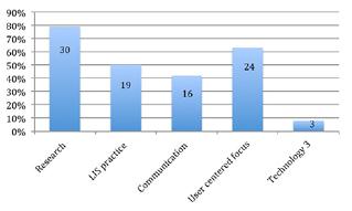 Figure 4. Program level outcomes achieved