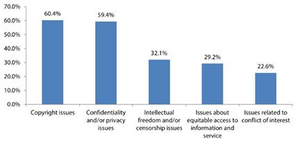 Figure 1. Types of Ethical Dilemmas