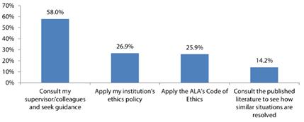 Figure 3. How Librarians Handle Ethical Dilemmas