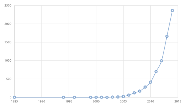 Figure 1. Publications on reading promotion, 1985–2014