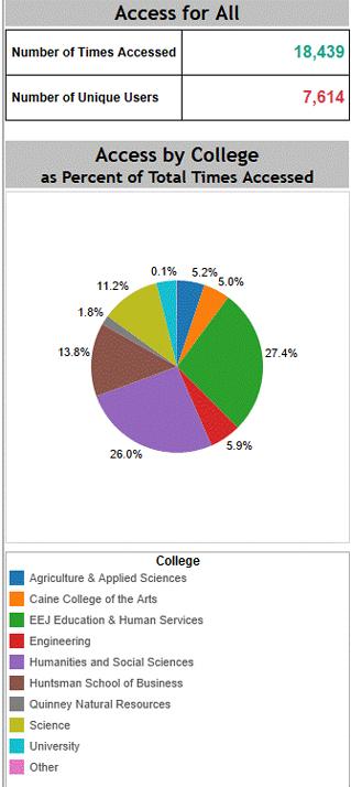 Breakdown by College