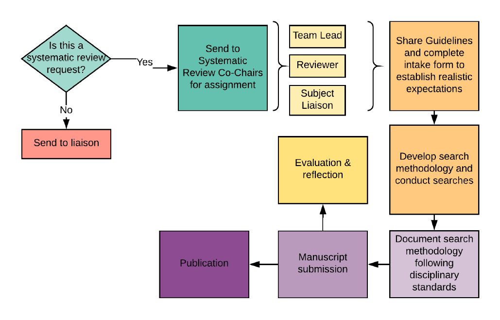 Figure 2.</strong> Systematic Review Service Model Flowchart