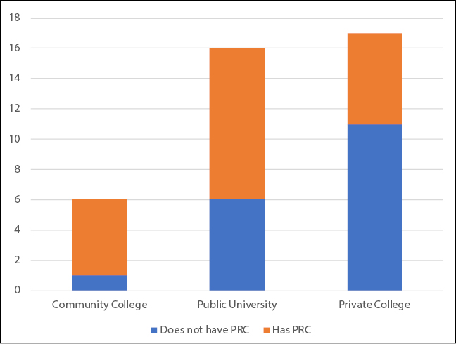Figure 1. Orbis Cascade Libraries with and without Popular Reading Collections, by Institution Type