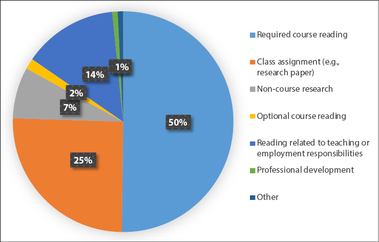 Figure 1. Reason for Use of E-book