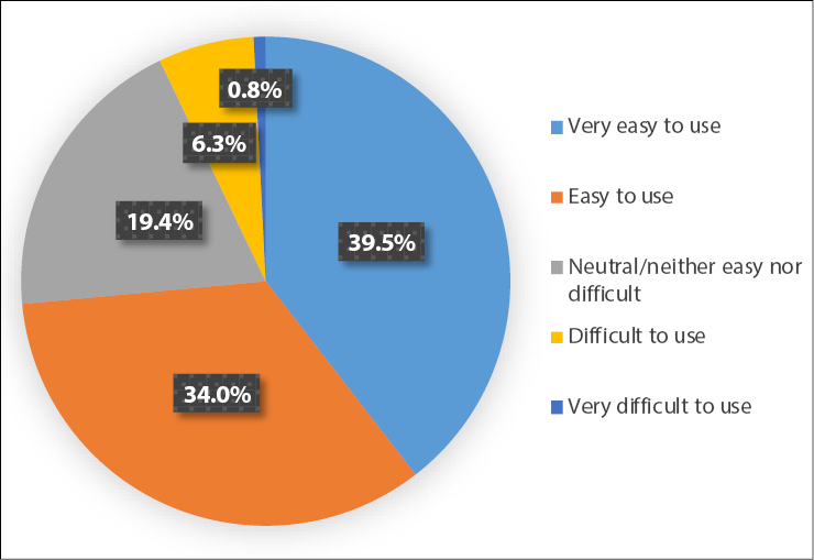 Figure 2. Ease of Use for Individual E-book Uses