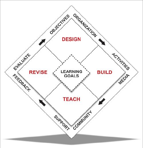 Figure 1. The Quality Course Framework