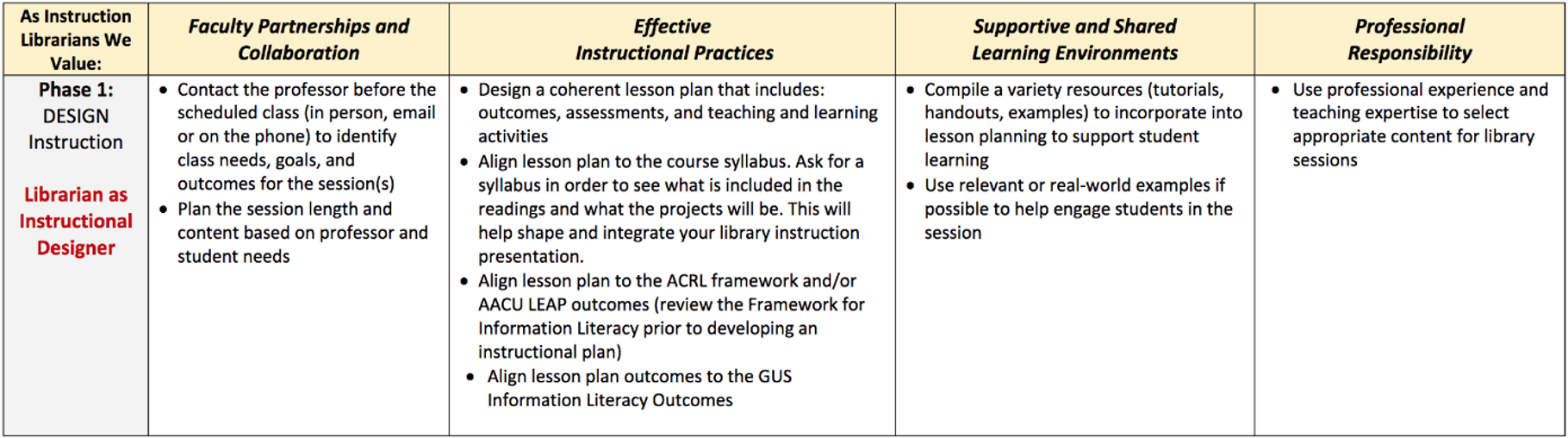 Figure 2. The Teaching Guidelines, Phase 1: Design